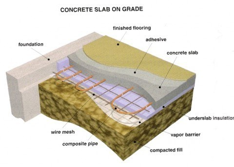 Concrete Radiant Floor Ultimate Heating Option For Home