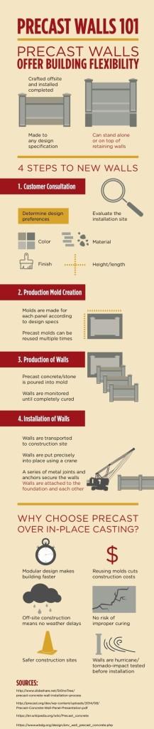 Precast-Walls-Infographic